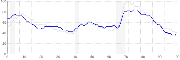 Arkansas monthly unemployment rate chart from 1990 to December 2017